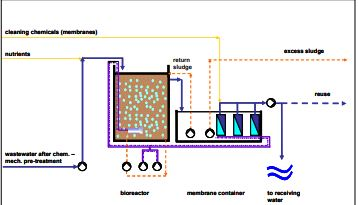 Membrane Bioreactor-MBR